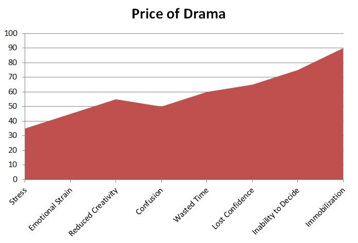 price of drama