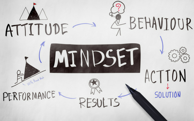 mindset for business success